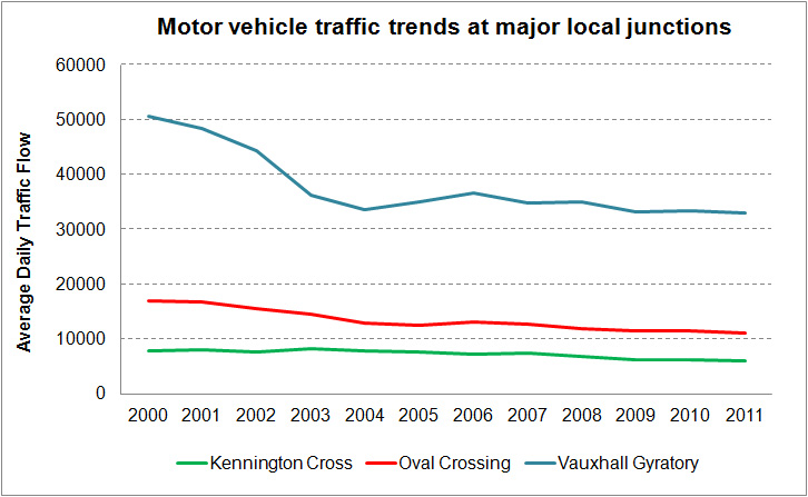 Motor traffic trends at local junctions