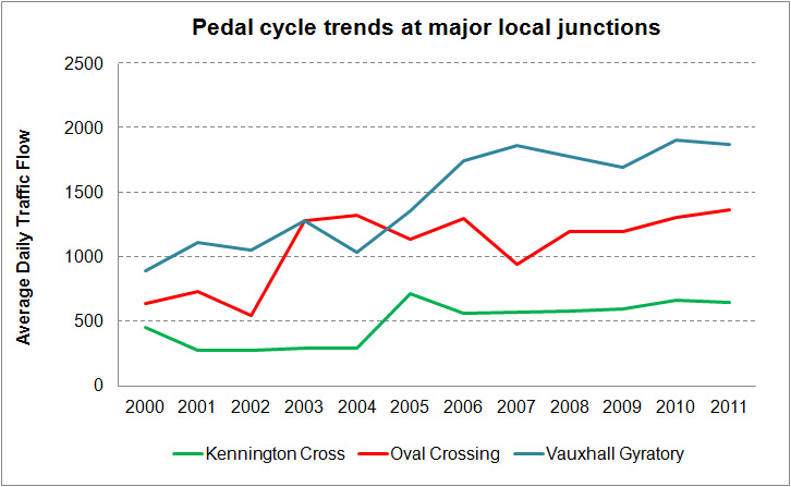 Pedal cycle trends at local junctions